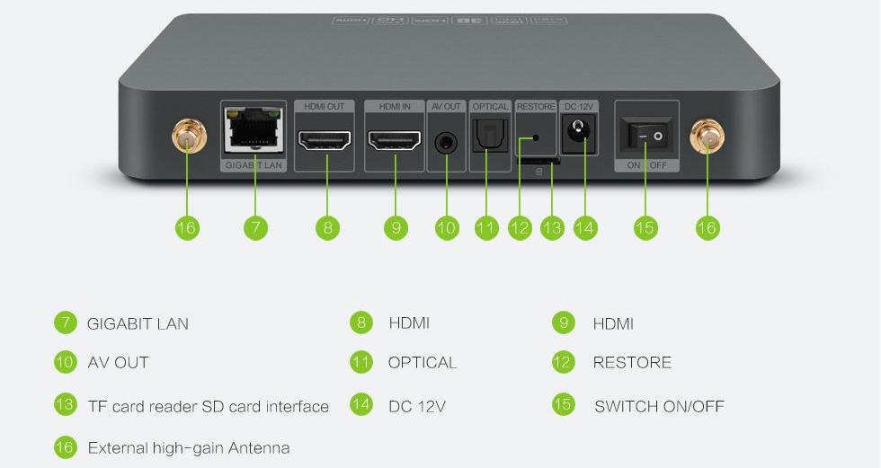 Zidoo X9S ports