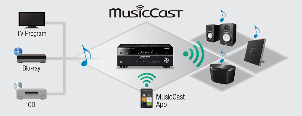 Yamaha RX-A880 MusicCast