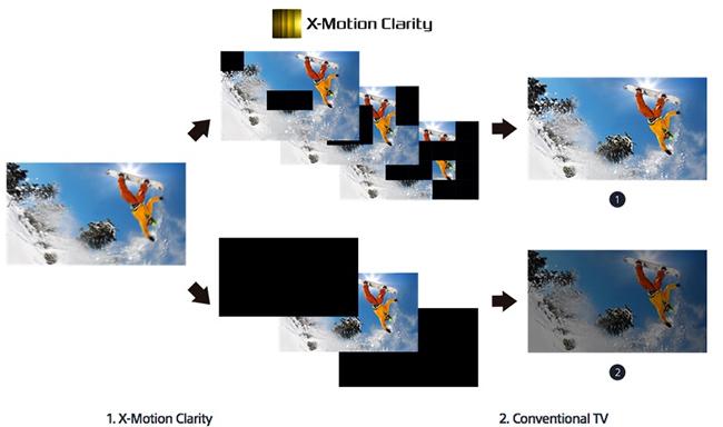 Sony X-Motion Clarity