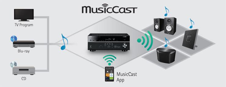 Yamaha RX-A1080 MusicCast
