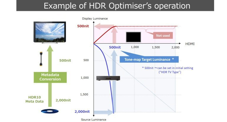 Panasonic HDR Optimizer